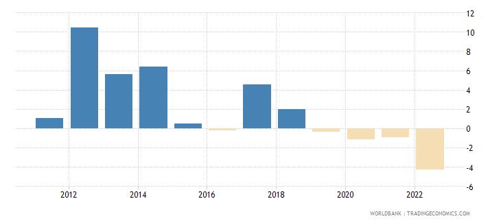 seychelles inflation gdp deflator annual percent wb data