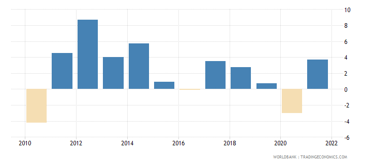 seychelles inflation gdp deflator linked series annual percent wb data