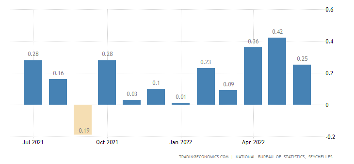 Seychelles Inflation Rate MoM