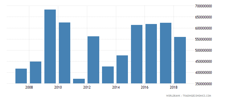 seychelles interest payments current lcu wb data