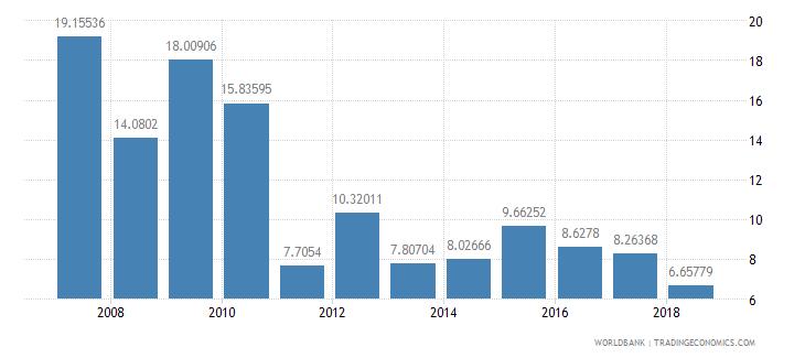 seychelles interest payments percent of revenue wb data