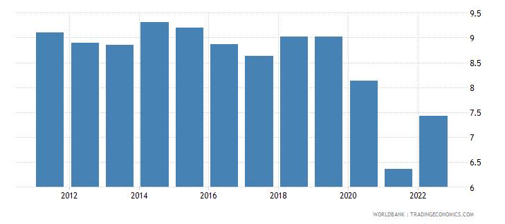 seychelles interest rate spread lending rate minus deposit rate percent wb data