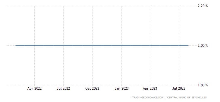 Seychelles Average Prime Lending Rate