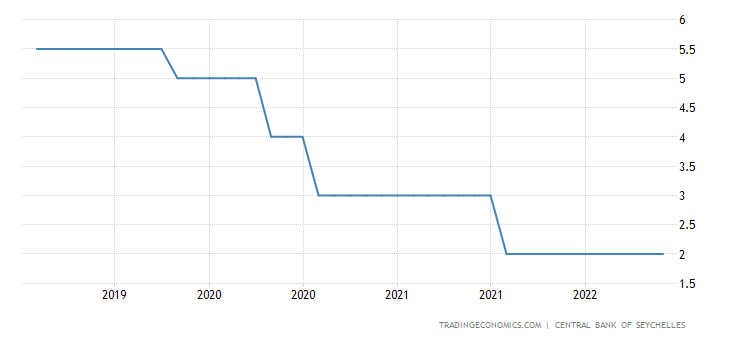 Seychelles Monetary Policy Rate