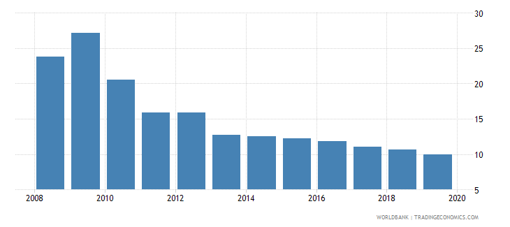 seychelles international debt issues to gdp percent wb data