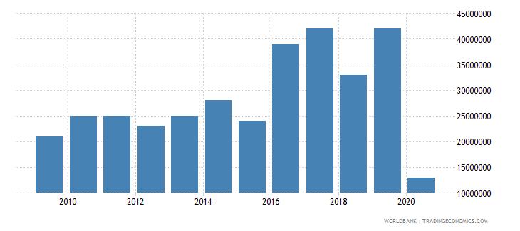 seychelles international tourism expenditures for passenger transport items us dollar wb data