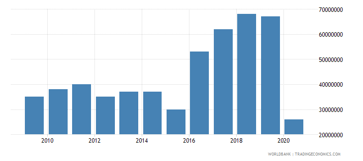 seychelles international tourism expenditures for travel items us dollar wb data