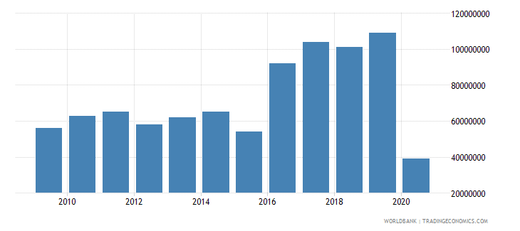seychelles international tourism expenditures us dollar wb data