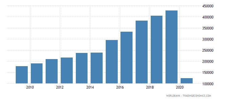 seychelles international tourism number of arrivals wb data