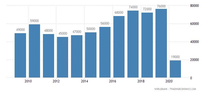 seychelles international tourism number of departures wb data