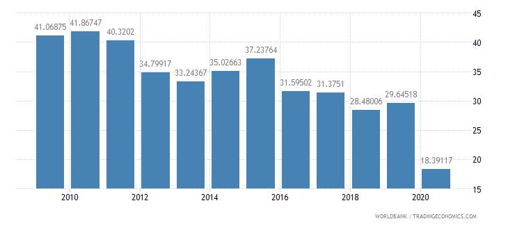 seychelles international tourism receipts percent of total exports wb data