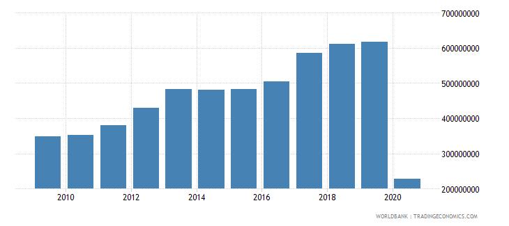 seychelles international tourism receipts us dollar wb data