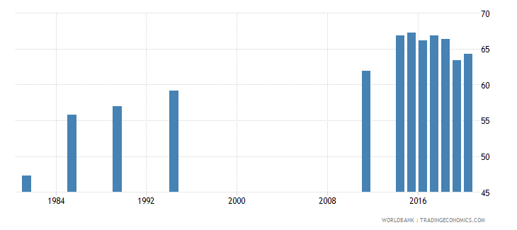 seychelles labor force participation rate female percent of female population ages 15 national estimate wb data