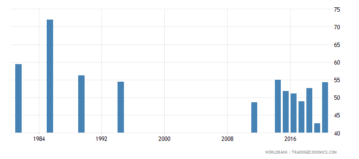 seychelles labor force participation rate for ages 15 24 female percent national estimate wb data