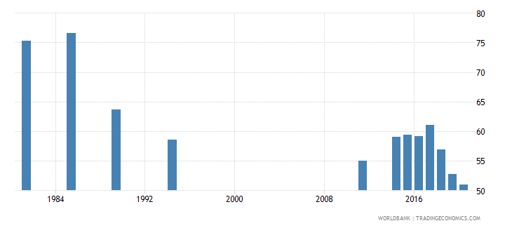 seychelles labor force participation rate for ages 15 24 male percent national estimate wb data