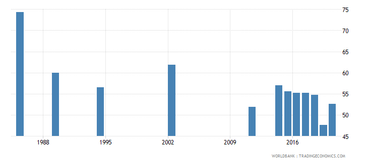 seychelles labor force participation rate for ages 15 24 total percent national estimate wb data