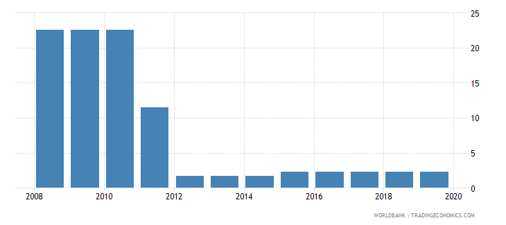 seychelles labor tax and contributions percent of commercial profits wb data