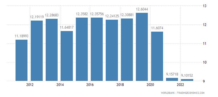 seychelles lending interest rate percent wb data