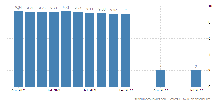 Seychelles Average Lending Rate