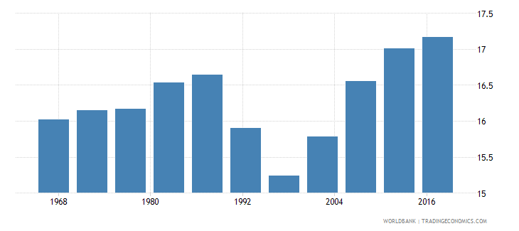 seychelles life expectancy at age 60 male wb data