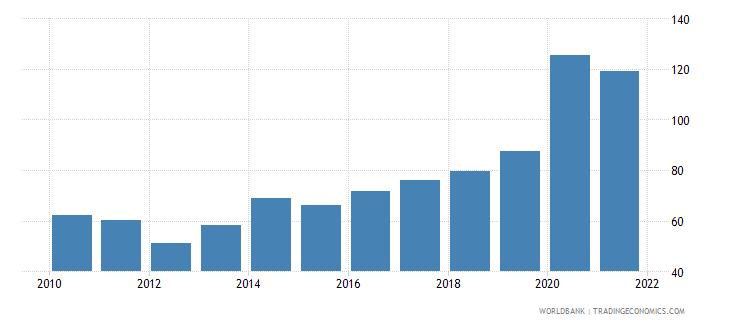 seychelles liquid liabilities to gdp percent wb data
