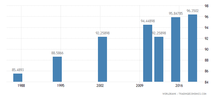 seychelles literacy rate adult female percent of females ages 15 and above wb data