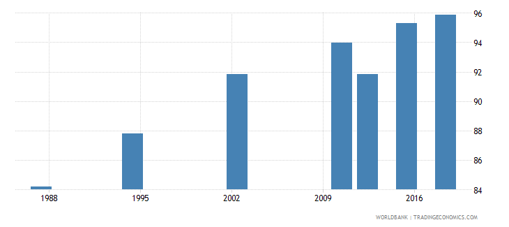 seychelles literacy rate adult total percent of people ages 15 and above wb data