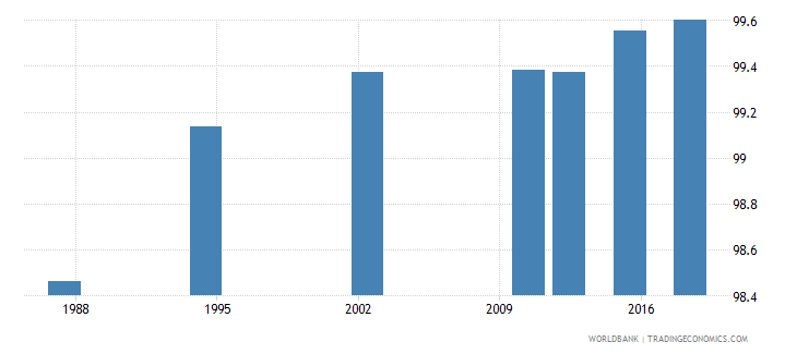 seychelles literacy rate youth female percent of females ages 15 24 wb data