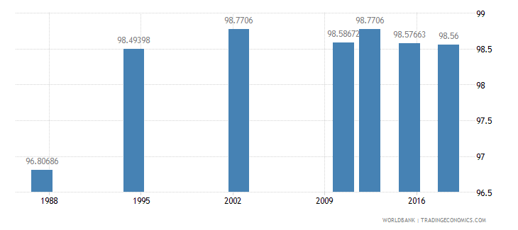 seychelles literacy rate youth male percent of males ages 15 24 wb data