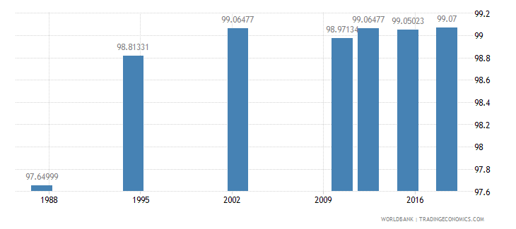 seychelles literacy rate youth total percent of people ages 15 24 wb data