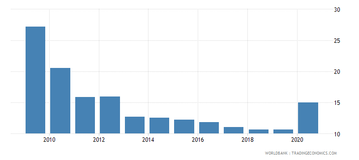 seychelles loans from nonresident banks amounts outstanding to gdp percent wb data