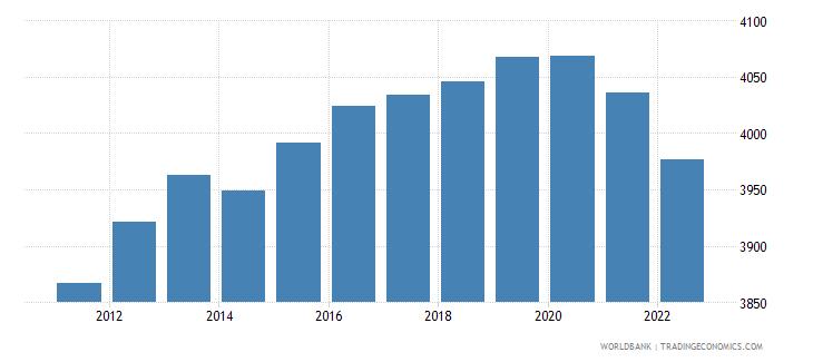 seychelles male population 00 04 wb data