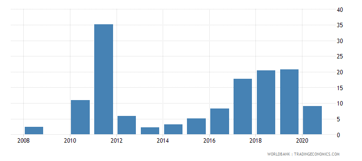seychelles manufactures exports percent of merchandise exports wb data