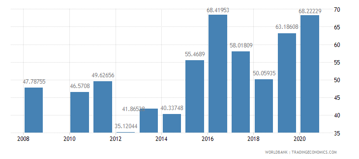 seychelles manufactures imports percent of merchandise imports wb data