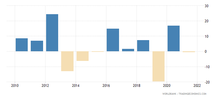 seychelles manufacturing value added annual percent growth wb data
