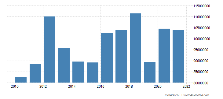 seychelles manufacturing value added constant 2000 us dollar wb data