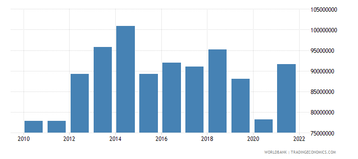 seychelles manufacturing value added us dollar wb data