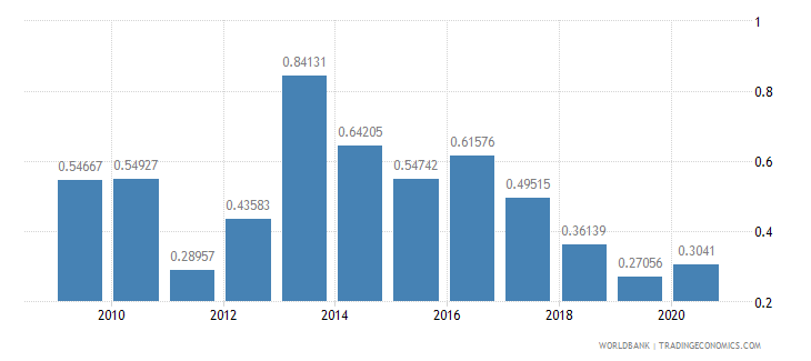 seychelles merchandise exports by the reporting economy residual percent of total merchandise exports wb data