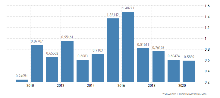 seychelles merchandise exports to developing economies in south asia percent of total merchandise exports wb data