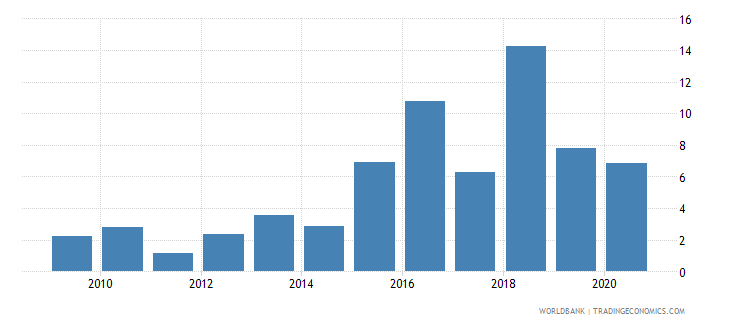 seychelles merchandise exports to developing economies outside region percent of total merchandise exports wb data