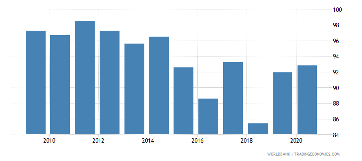 seychelles merchandise exports to high income economies percent of total merchandise exports wb data
