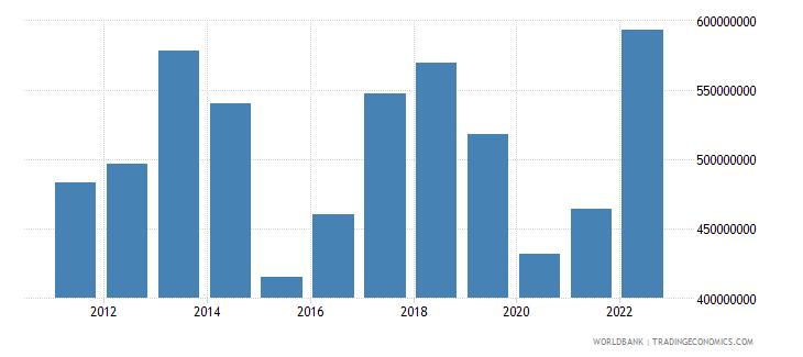 seychelles merchandise exports us dollar wb data