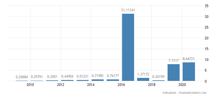 seychelles merchandise imports by the reporting economy residual percent of total merchandise imports wb data