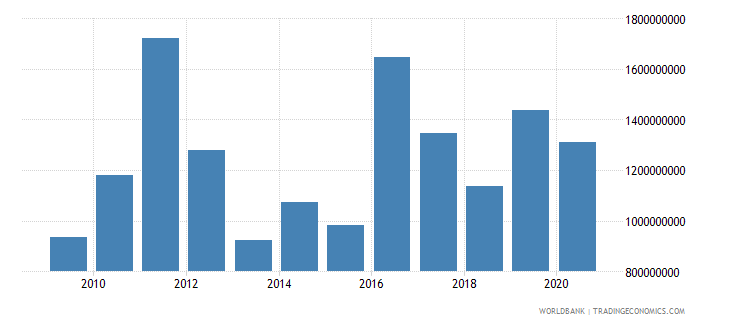 seychelles merchandise imports by the reporting economy us dollar wb data