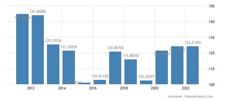 seychelles merchandise trade percent of gdp wb data