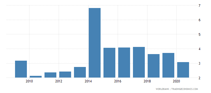 seychelles military expenditure percent of central government expenditure wb data