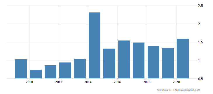seychelles military expenditure percent of gdp wb data