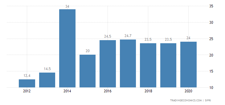 Seychelles Military Expenditure