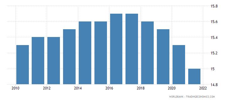 seychelles mortality rate under 5 male per 1000 wb data