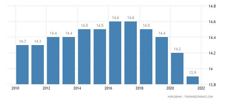 seychelles mortality rate under 5 per 1 000 wb data
